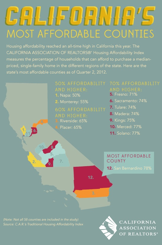 Affordable California Counties Courtesy of CAR