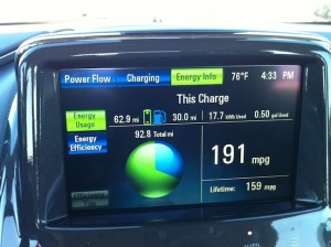 Chevy Volt Nears 10,000 Miles