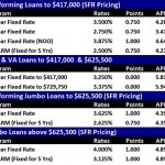 Mike Munzing's Mortgage Report